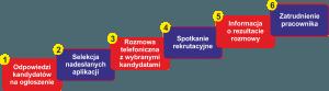 Proces_rekrutacji_Unimet